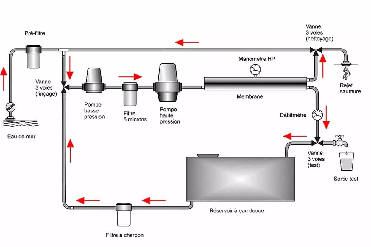 fonctionnement dessalinisateur