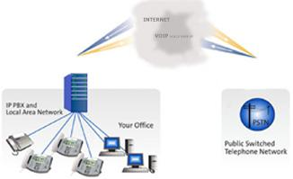 SIP Trunking; IP Phone Connections VoIP IP PBX SIP Trunking