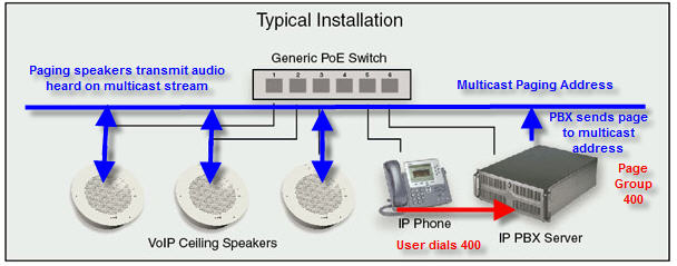 Pa Intercom Wiring Diagram Designing And Implementing An Ip Paging System 1 Of 4