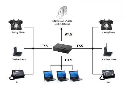 grandstream adaptors comparison table fxs analog phone fx0