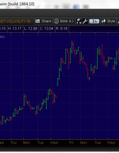 Vix also uvxy volatilityanalytics rh