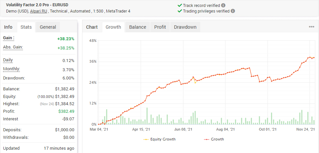 Volatility Factor 2.0 Pro - EURUSD