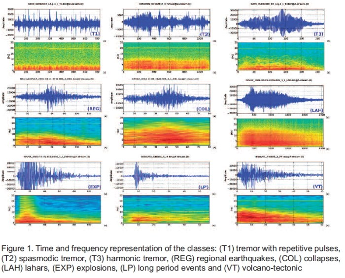 Different types of (earthquake) tremor. Above each given type is its profile as it would appear on a Drum plot while below the audiogram spectrum of the same earthquake. (USGS)