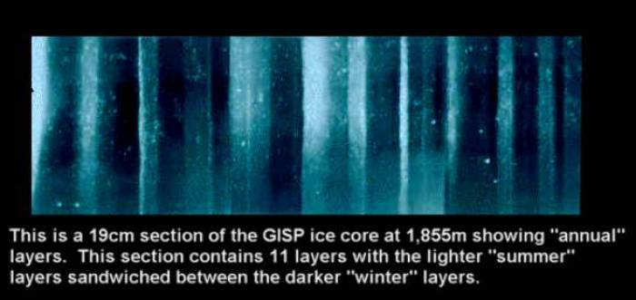 Similar to dendrochronology, a great number of layers are counted and painstakingly measured, after which it's simple arithmetics in order to assign a date (year) to each layer. But the further down you go, the more compressed the layers become and once compressed into ice, annual layers are no longer visible to the eye. Detailed analysis of the ice core can still tease out the annual layers, using for instance oxygen isotope which measure temperature. A slice may be cut out and analysed for chemical content. Volcanic eruptions may be detected by visible ash layers, acidic chemistry, or electrical resistance change. By comparing the sulphur contents in ice cores from Greenland and Antartica, it's possible to make a calculation (an educated guess) to indicate the general region of the erupting volcano. By melting the sample and drying off the water, any ash trapped can then be analysed for chemical composition and put under the electron microscope for a visual comparison with ash samples from specific volcanoes in order to obtain a tentative match. (Shaun Pitman)