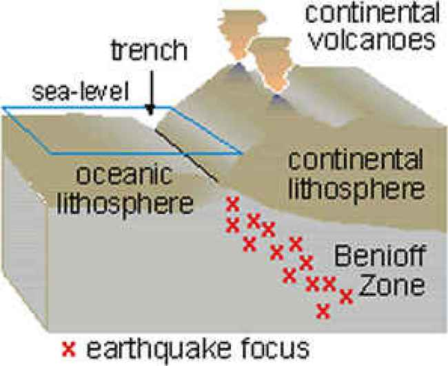 Schematic of the Earth's upper crust and mantle showing the location of the Benioff Zone which is where as inferred from the location of very deep earthquakes a subducting continental plate slides dow into the mantle (Wikimedia Commons)
