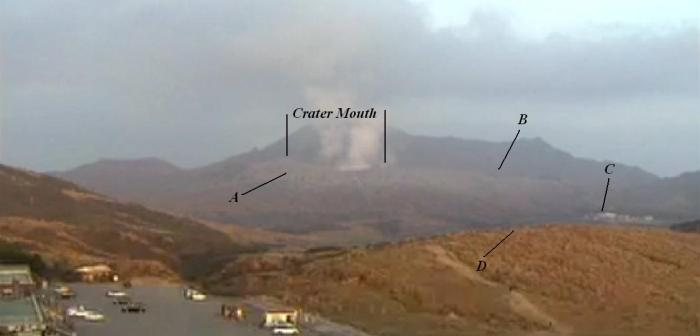 "Some landmarks visible in the NHK webcam view, the extent of the crater mouth as established by observations of explosions is delineated by the vertical lines. A – ash laden slope, riddled by small shelters designed to protect from ash and minor rocks. B and C – cable lift stations. D – ""Observation ridge"". To judge from several days of observing the webcam, this is as far as the general public is allowed to approach the crater and during daytime, the ridge is almost always packed."