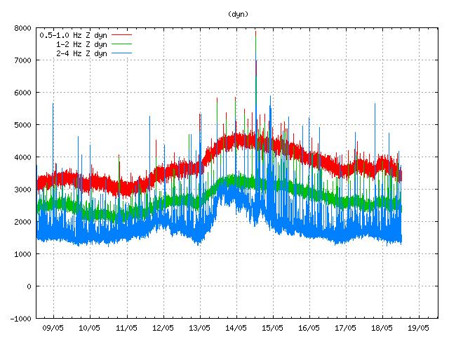 Fig 5. Activity at Herðubreið observed at Dyngjufjall SIL-station. The 3.4 magnitude quake that started the episode is clearly visible as the big spike at midday on May 14th. The sharp increase in the 2 – 4 Hz blue tremor band on the 13th was caused by the storm that hit Iceland on May 13th to 14th.