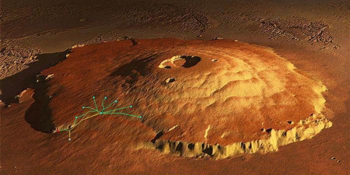 Fig 1. Olympus Mons seen from the North-East (uncredited computer generated image, altitude exaggerated) showing the immense ~180 km wide landslide. The escarpment at bottom centre is approximately 8 km high and runs at an angle of between 10 and 30 degrees. The expedition base camp is marked by a white star, the Graf's cable lift is marked in yellow and the paths taken by the eight rovers are outlined in green. From left, they are referred to as Rover A, Rover B etc. The blue dots indicate the positions of the deployed seismometers. The point where Rover A was lost is marked with a red dot.