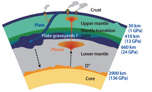 From www.zmescience.com/science/physics/magma-peridotite-crust-mantle-10012013/