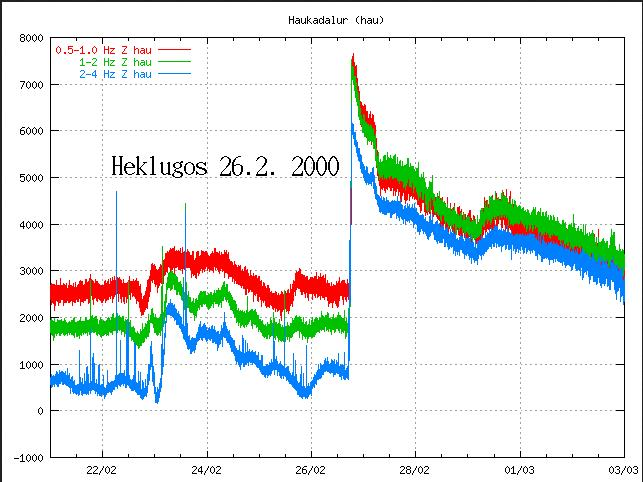 The page also has links to the three SIL-stations closest to Hekla. The image shows tremor registered at Haukadalur SIL-station during the year 2000 eruption. (IMO) Please note how very unmistakable the immediate, sharp rise is!
