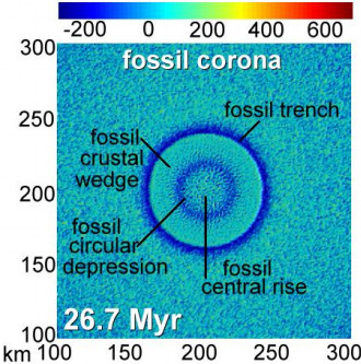 A model showing a plume causing crustal melt and a corona. Taken  From Tara Gerya:  http://www.ises.su/2013/pdf/03092014_Gerya.pdf