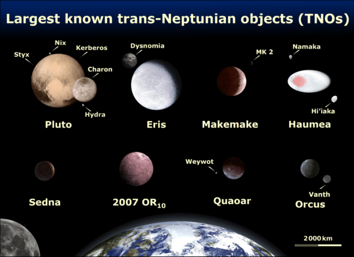 The largest Kuiper belt objects. Source: wikipedia