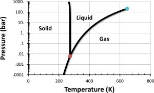 Phase diagram for pure water. The vertical line is the temperature at which liquid water freezes, 0C. Source: https://physicssoup.wordpress.com/2012/09/