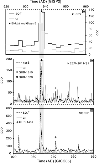 Sulphate deposits in the Iceland ice cores. From Stigl et al.