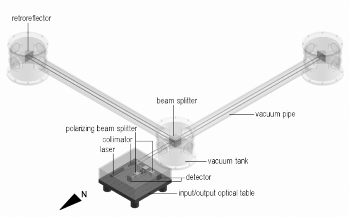 Schematic of a Laser Strainmeter. Image from the Carpathian Strainmeter Experiment / CALAS.