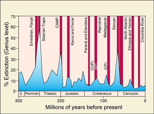 The blue lines shows the rate of extinctions over time, clearly showing several mass extinctions. The red bars show the known flood basalt eruptions, most recently that of the Columbia River. The largest extinctions coincide with flood basalt events. The relation is not conclusive: better dates would be needed how well they coincide. But it is suggestive. Original at https://www.le.ac.uk/gl/ads/SiberianTraps/Images/LIPsExtinctions_jpg_files/LIPsExtinctions.jpg (University of Leeds)