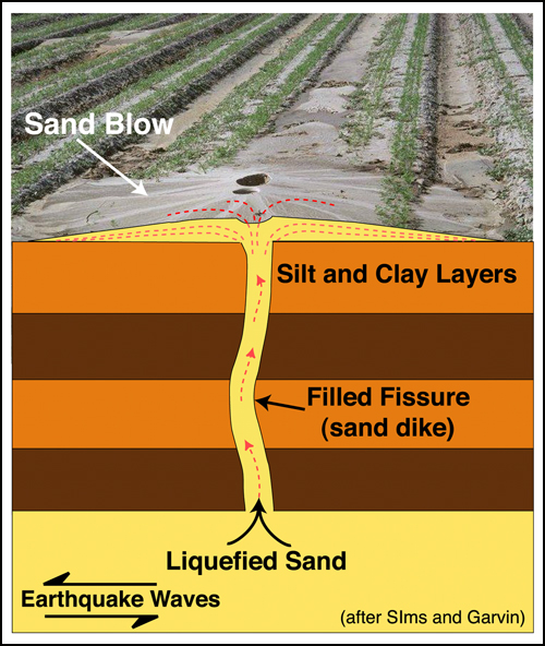 Source: USGS.  Liquefaction and sand blows