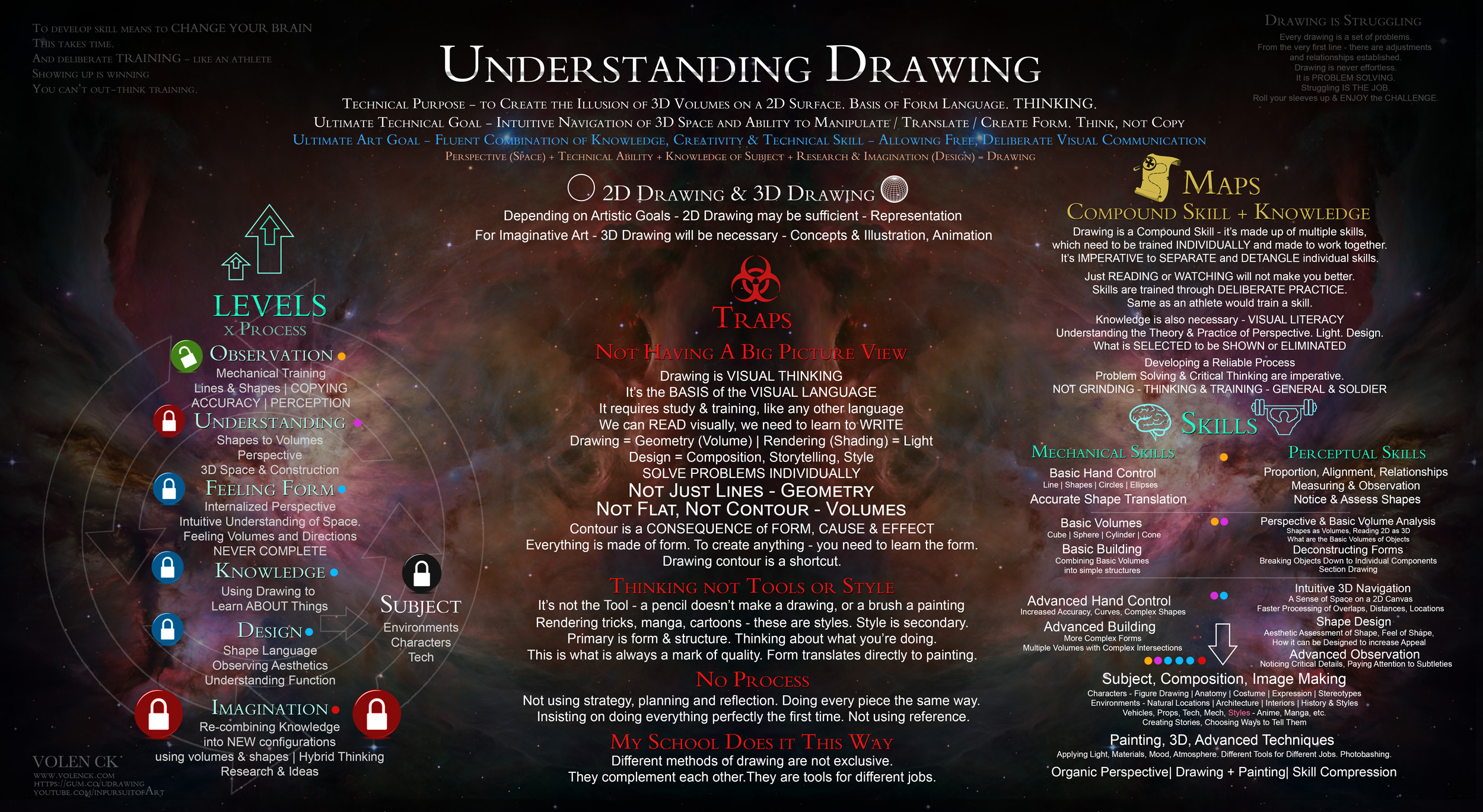 Understanding Drawing A Guide From Beginner To Imagination