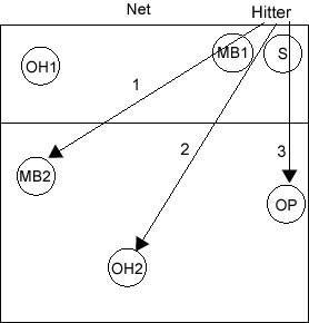 volleyball 4 2 offense diagram visio road map defensive techniques outside hitter defense