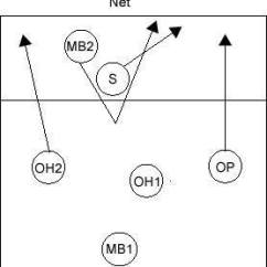 Volleyball 4 2 Offense Diagram 1998 Dodge Ram Van Radio Wiring Rotations Explained With Diagrams Rotation