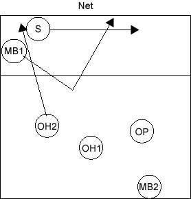 6 2 volleyball offense diagram emg hz wiring les paul rotations explained with diagrams rotation