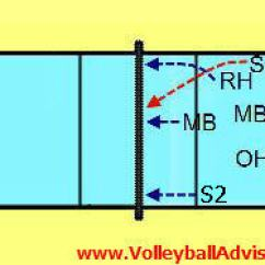 6 2 Volleyball Offense Diagram 2000 Jeep Cherokee Radio Wiring Rotation Positions Of Jpg