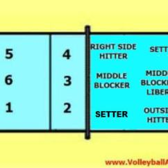 Volleyball 5 1 Offense Diagram 2004 Toyota Corolla Car Stereo Wiring 6-2 Rotation - 6 Positions Of