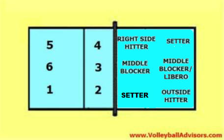 6 2 volleyball offense diagram kohler shower valve parts rotation positions of