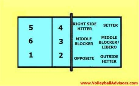 5 1 rotation diagram dual element water heater wiring 6 positions of volleyball learning six court