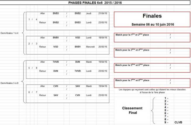 phases_finales