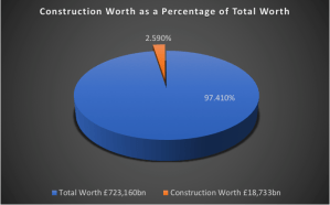construction worth as a percentage of total worth