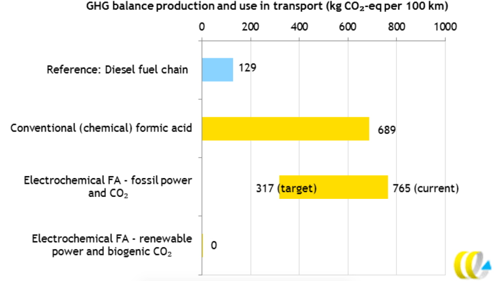 medium resolution of the results show that application of formic acid as a hydrogen carrier in transport only results in reduction of transport ghg emissions if renewable