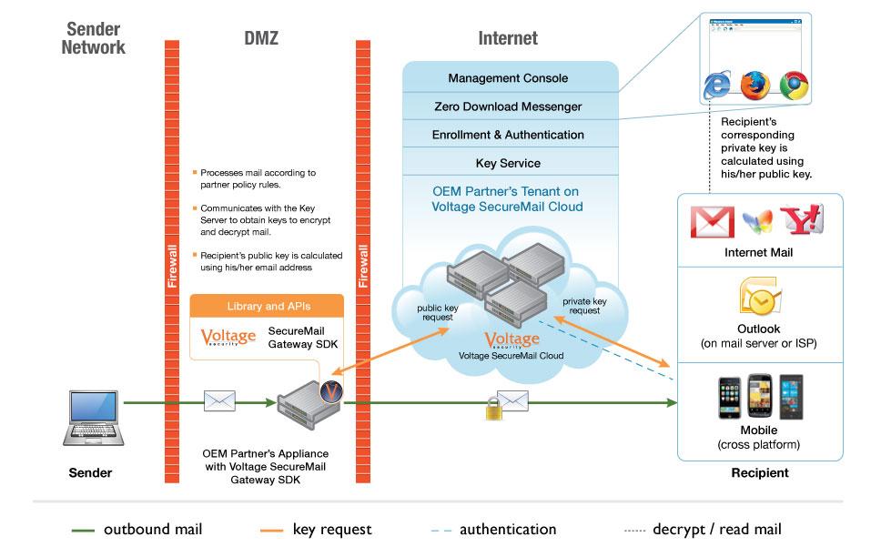 symantec endpoint protection architecture diagram double outlet wiring voltage securemail cloud partner edition