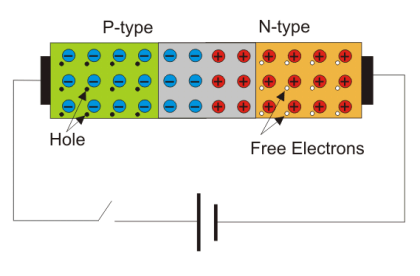 Working principle of semiconductor diode