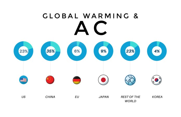 how do ACs work- Global Statistics