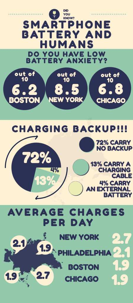 SMARTPHONE BATTERY AND HUMANS