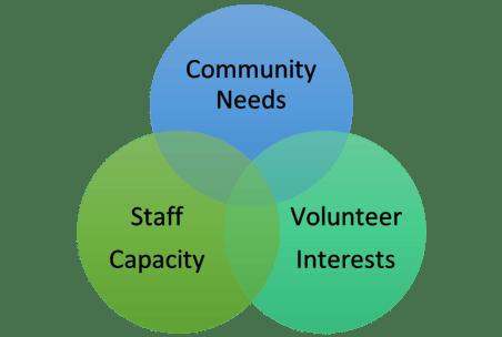 Venn diagram including community needs, staff capacity, & volunteer interests
