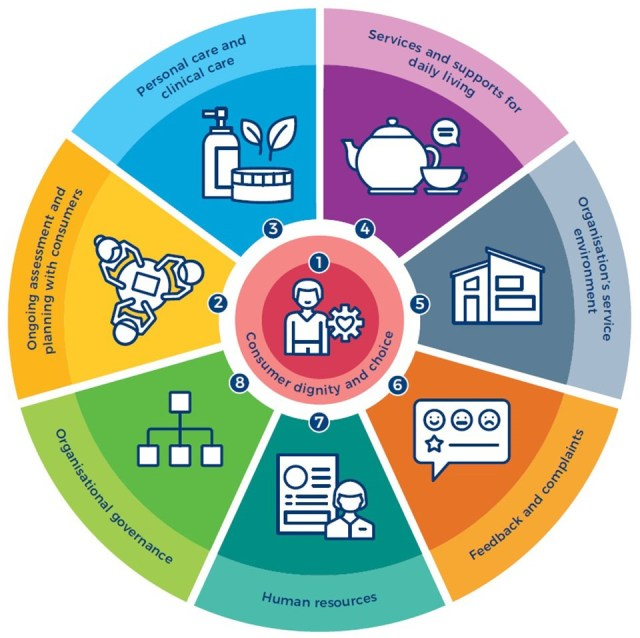 Eight main areas of the Aged Care Quality Standards
