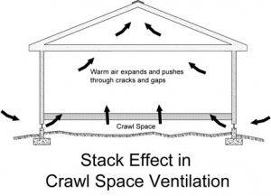 "Black and White Image the Crawl Space ""Stack Effect"" in a home."