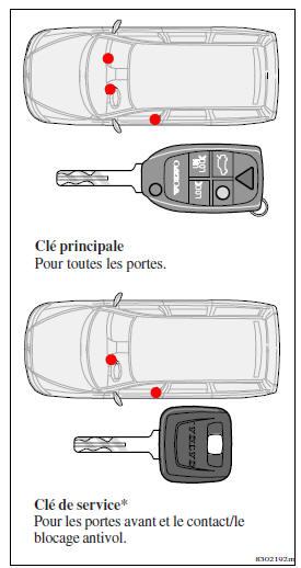 Volvo V70 V70 R & XC70 Notice d'Utilisation / Portes et
