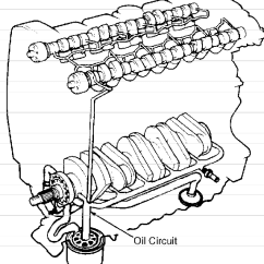 2003 Mitsubishi Lancer Wiring Diagram Lace Sensor Humbucker Volvo 850 Engine Service Manual Volvotips Lubrication Oil Channel Circuit