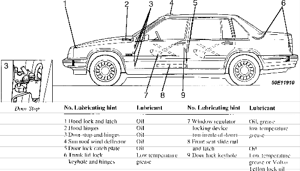 Volvo 850 maintenance information