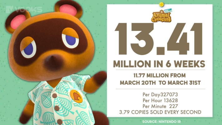 Animal Crossing moves 11.77m copies in first 11 days on sale, 13.41m in first 6 weeks