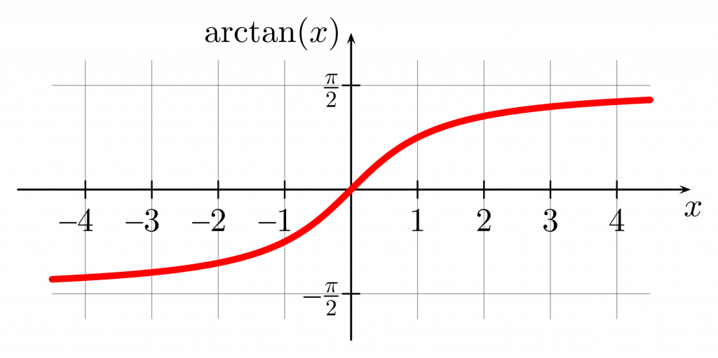 graph of arctan(x)