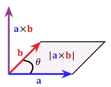 what is a cross product