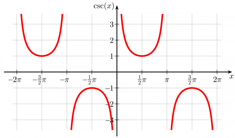 graph of cosecant