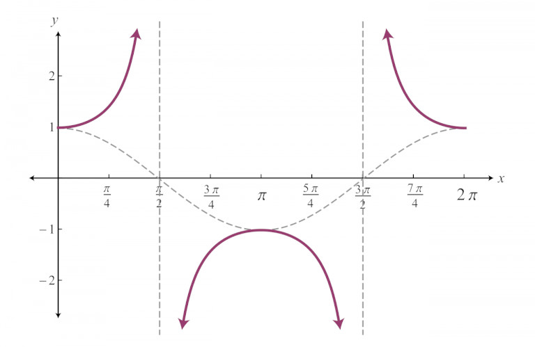 graph of secant