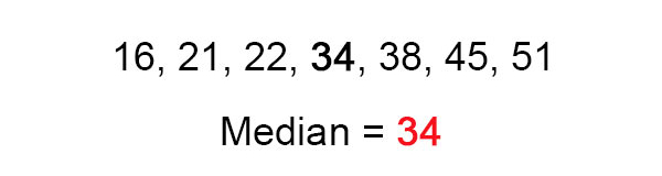 the median number