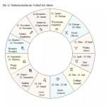 tierkreiszeichen-diagramm