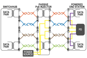 PoE 7 300x200?resize=300%2C200 ptz wiring diagram dome camera diagram, swann camera diagram ptz controller wiring diagram at soozxer.org